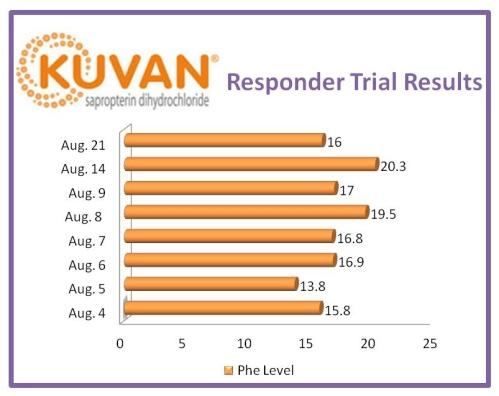 PKU Kuvan Responder Trial Results Data