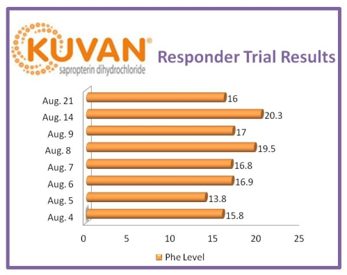 PKU Kuvan Responder Trial Results Data
