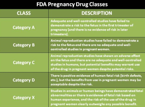 FDA Pregnancy Drug Classes, PKU, Kuvan, Sapropterin