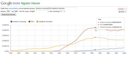Google Ngram, How PKU has prepared the way for newborn screening