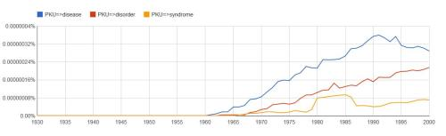 Google Ngram, PKU is most commonly described as a disease