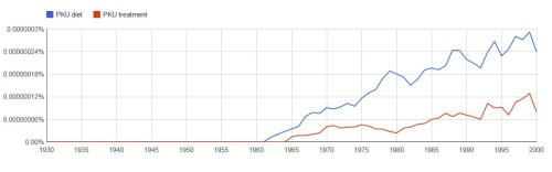 Google Ngram, The word diet is still overwhelming used to describe PKU medical care
