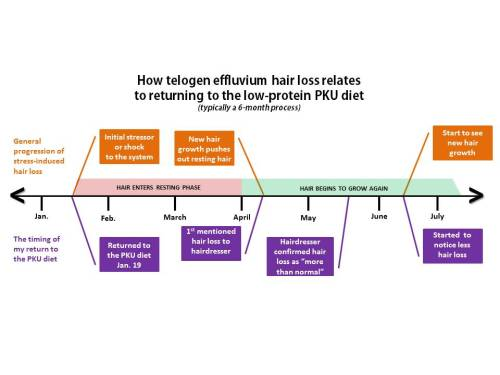 PKU Hair Loss Telogen effluvium